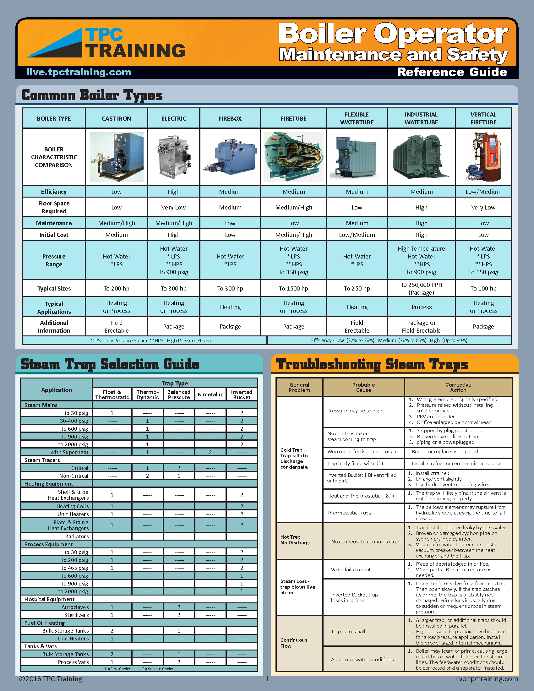 Quick Reference Guide: Boiler Operator Maintenance and Safety